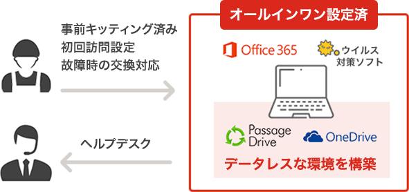 NTT東日本の「おまかせデータレスPC」と「リモートアクセス機器」を活用